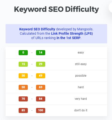 KWFinder Keyword SEO Difficulty