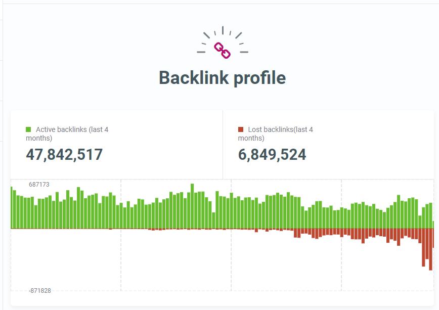 SiteProfiler Backlink Profile