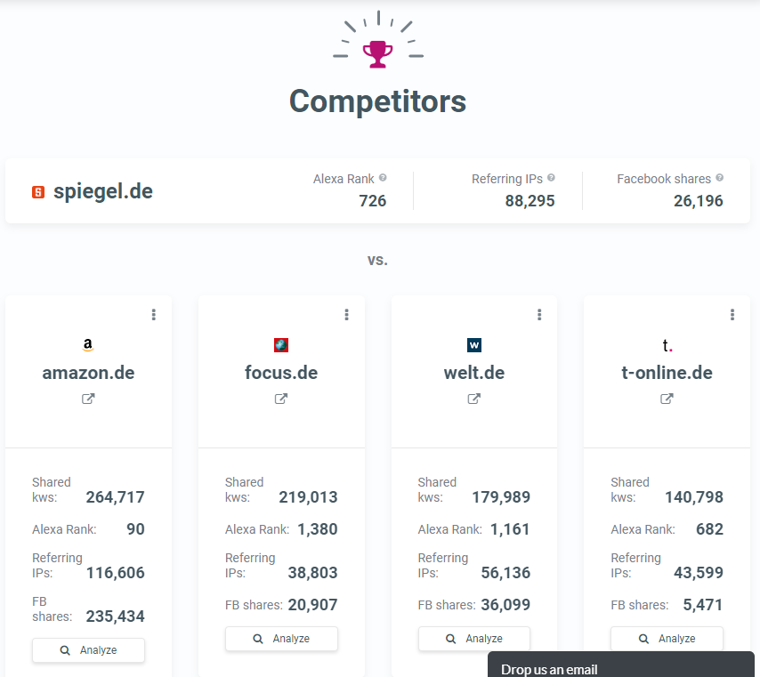 SiteProfiler Competitors