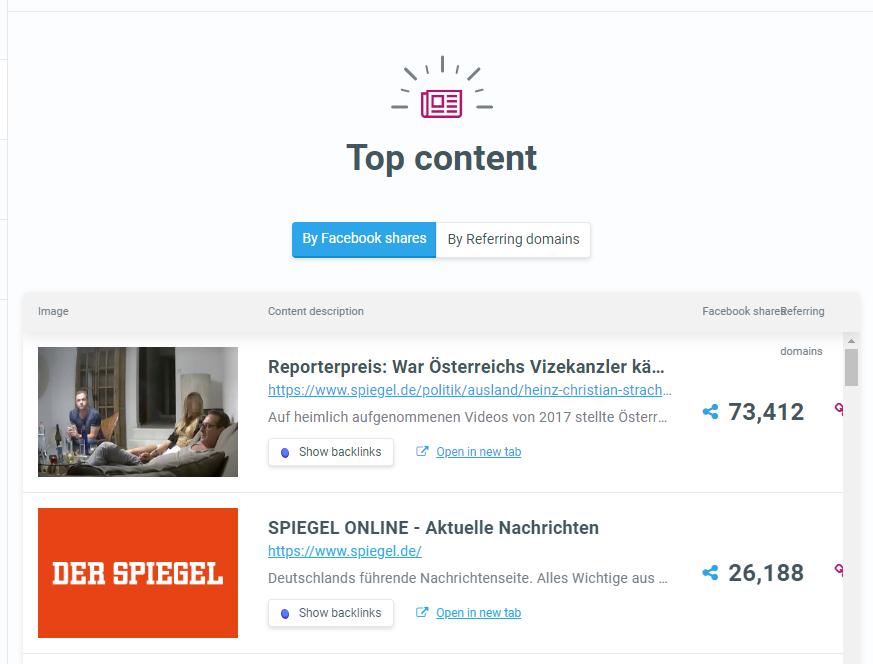 SiteProfiler Top Content