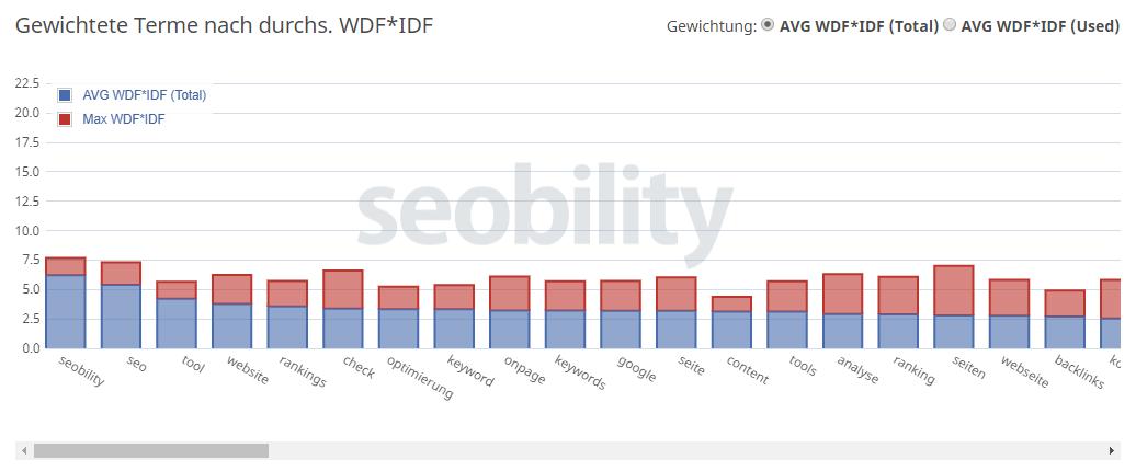 Seobility WDF*IDF Tool